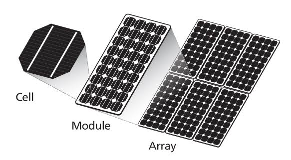 Types of solar panels - Construction of solar panel